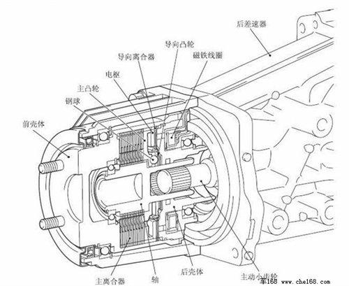 奇骏的电控多片离合器结构图,可以看出它没有液压控制油路,单纯靠电磁