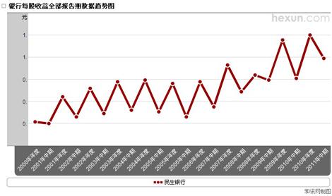 民生银行每股收益趋势图