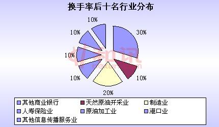 换手率,2011年中报,榜单