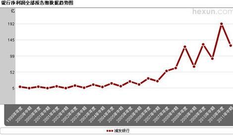 浦发银行净利润趋势图