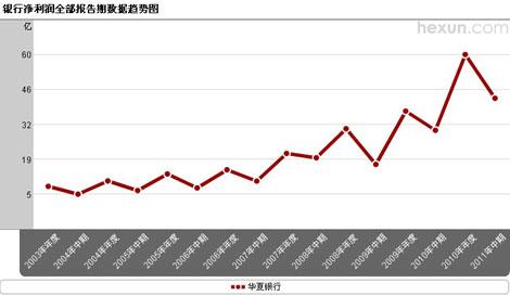 华夏银行净利润趋势图