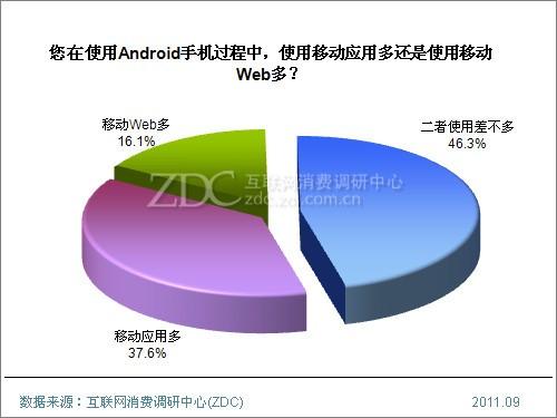 2011年Android手机用户使用行为研究报告