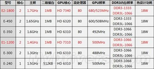 APU将装备HD7000核心