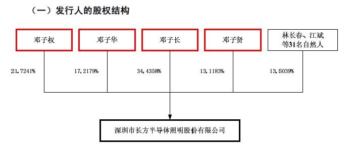 长方照明:发行人股权结构图
