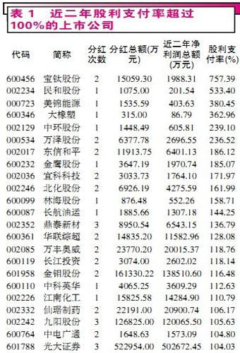 近两年股利支付率超过100%的上市公司