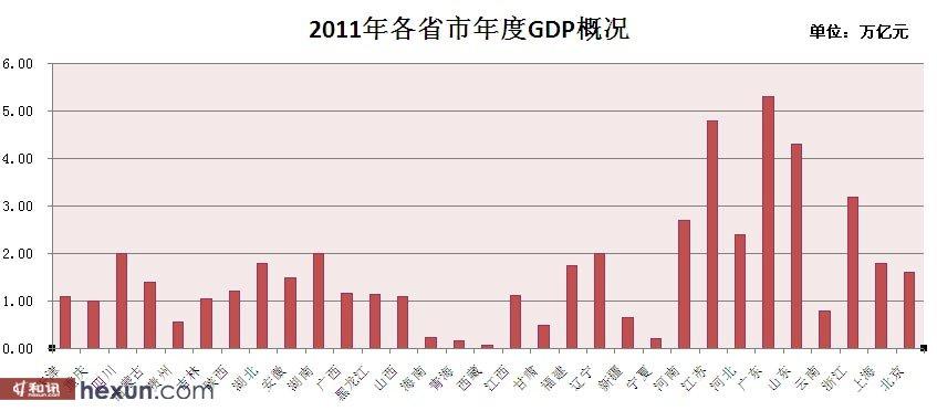 各省 gdp_中国各省GDP排名 名单