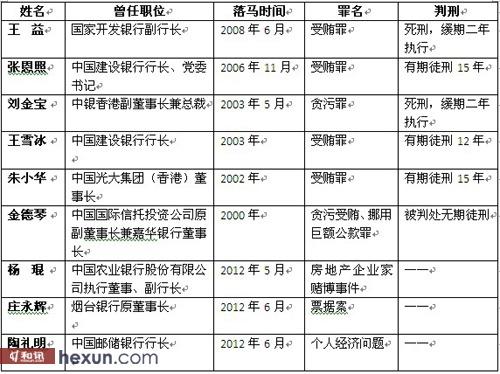 近年来落马的中国银行业高管一览