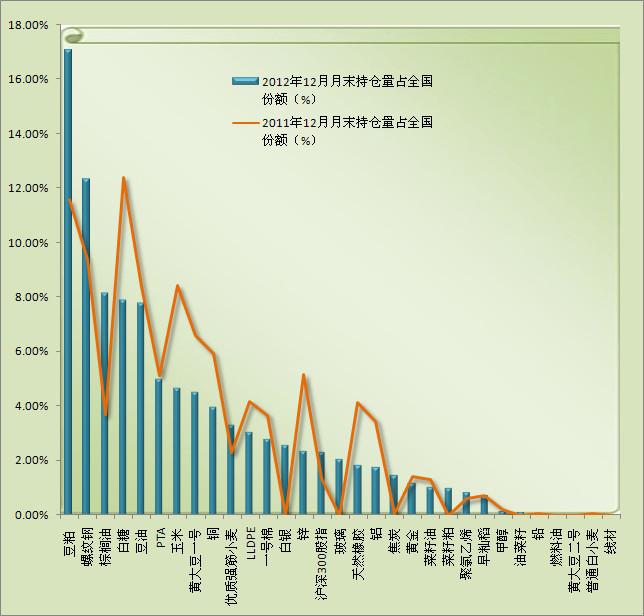 2012年与2011年12月月末持仓量占比