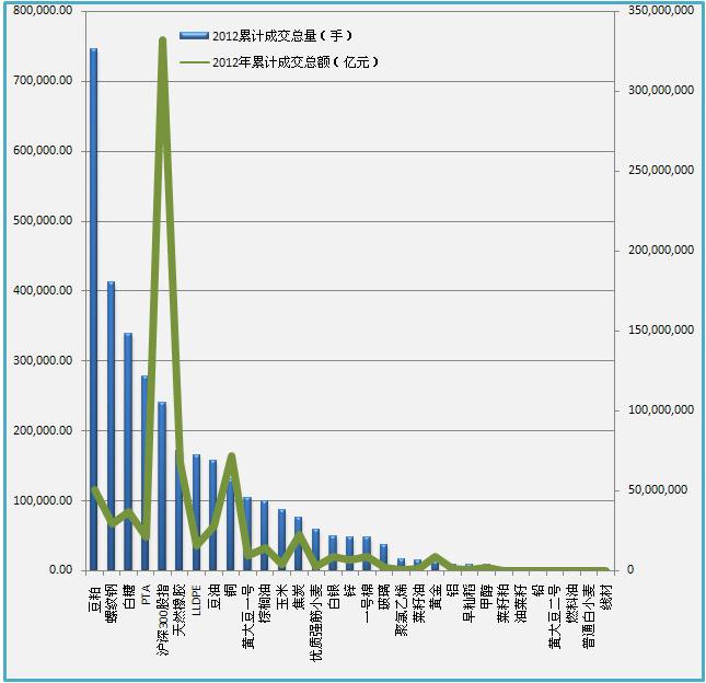 2012年累计成交总量与累计成交总额