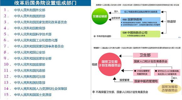 图表:国务院机构改革后国务院设置组成部门一览