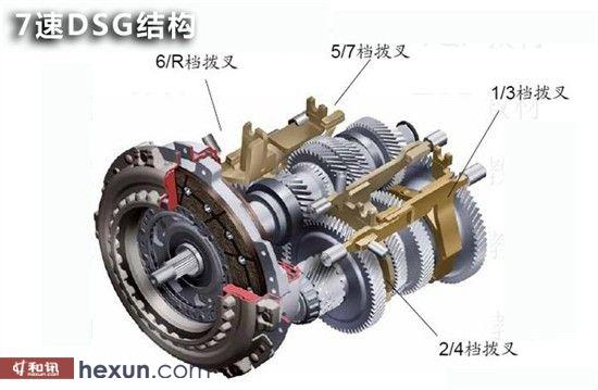 大众两种DSG变速箱的原理介绍   DQ200为干式双离合,扭矩通过离合器从动盘上的摩擦片来传递由于节省了相关液力系统以及干式离合器本身所具有的传递扭矩的高效性,干式系统很大程度地提高了燃油经济性。7速DQ200干式双离合除了传递效率更高外,还省去了过滤器、油冷器以及变速箱壳体中的高压油管等零部件,与普通手动变速箱一样,变速箱油只用于变速箱齿轮和轴承的润滑和冷却。因而7挡DSG变速箱仅需要1.