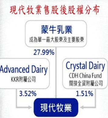 蒙牛增持后现代牧业股权分布