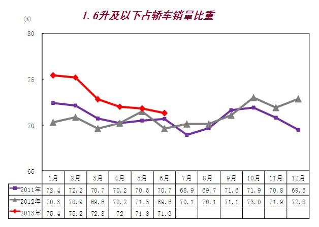 6月份1.6L及以下占轿车销量比重