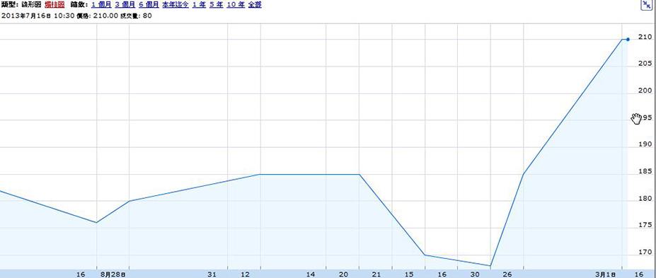 微软一年期股价走势