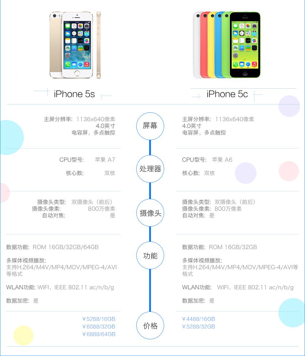 iphone5S/5C特性