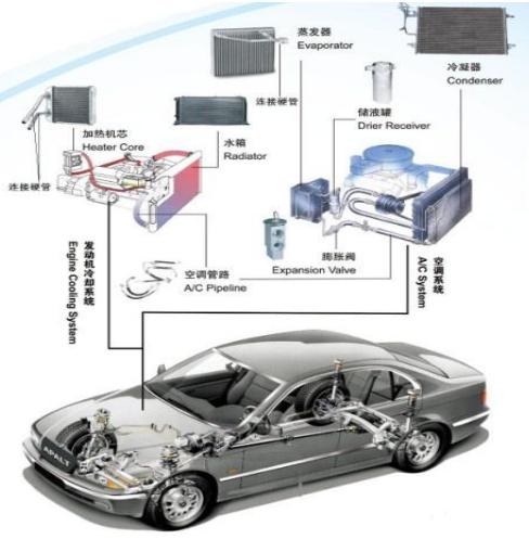 主营业务为汽车热交换系统管路,尤其是汽车空调管路的研发,生产和销售