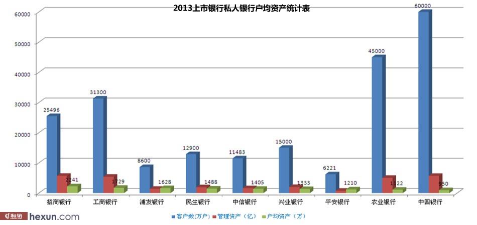 2013上市银行私人银行户均资产表