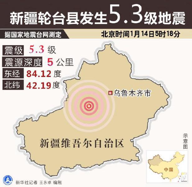 本报乌鲁木齐1月14日讯14日5时18分,轮台县发生5.3级地震,震源深度5千米,震中位于轮台县塔尔拉克镇北约32公里。当地及邻近的库尔勒市、库车县城、轮台县城等地震感强烈。另据新和、库车、新源等58个宏观测报点反馈,新疆共有26个点震感强烈。   多地居民在地震中惊醒库尔勒市、轮台县、焉耆县等多地居民在地震中惊醒,有人称地震发生时房间晃动明显,并伴随嗡嗡轰响,房中家具、门窗吱吱作响,整个地震持续3到5秒。   9趟旅客列车受影响   地震发生时南疆铁路部分车站有震感。为保证铁路运输的绝对安全,新疆铁